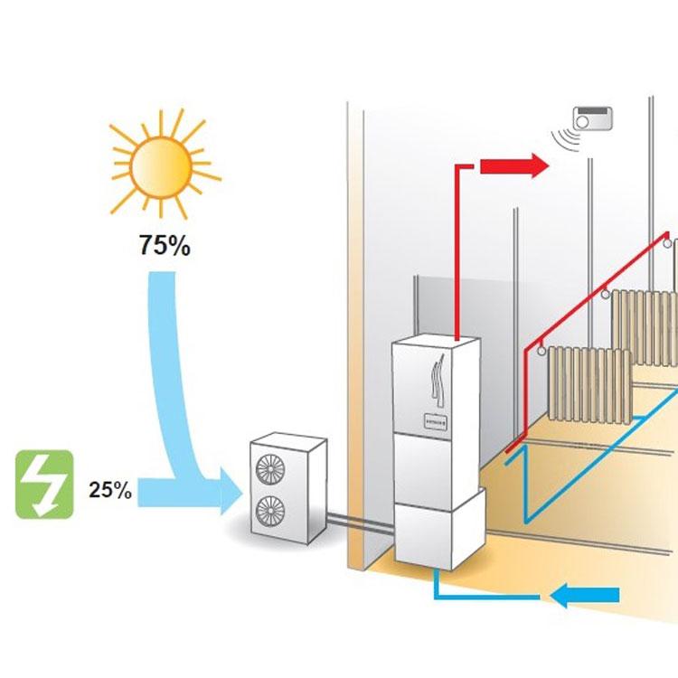 Climatización en Sevilla con Aerotermia